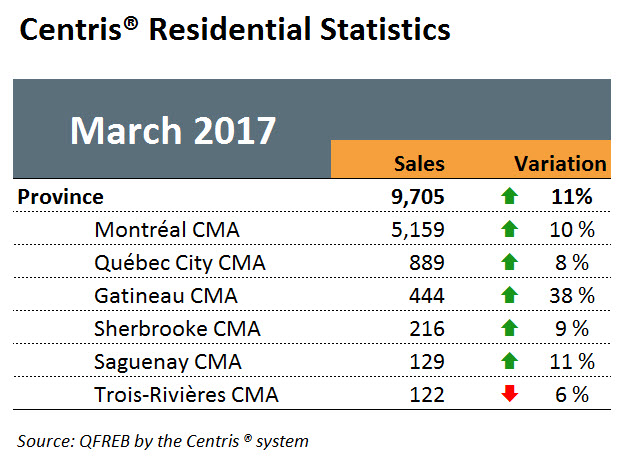 Table - Home Sales Jumped by 11 per cent in March