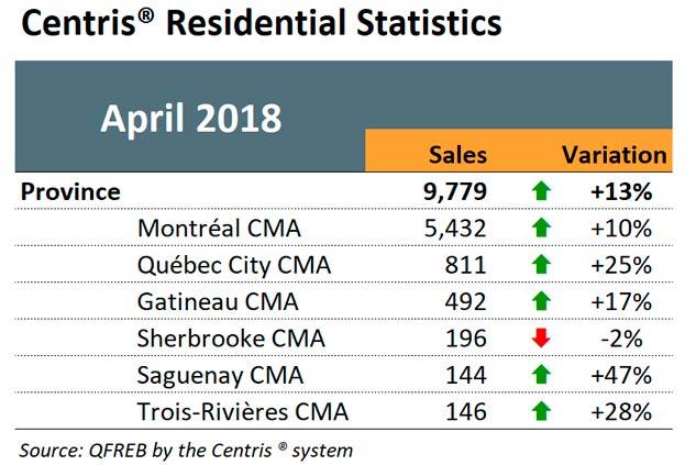 Centris Residential Statistics - April 2018