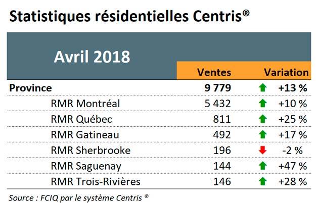 Statistiques résidentielles Centris - Avril 2018