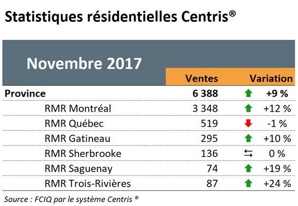 Statistiques résidentielles Centris - Novembre 2017